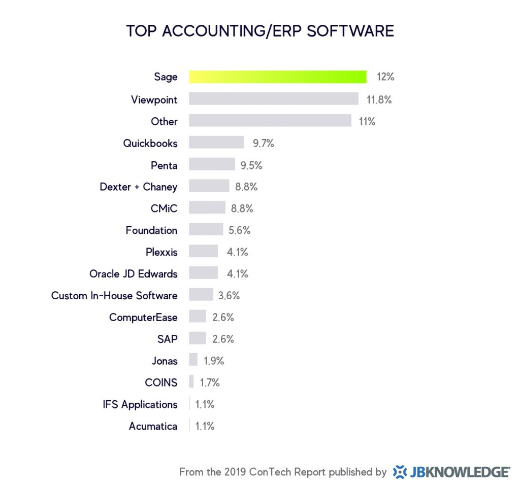 Top Accounting / ERP Software