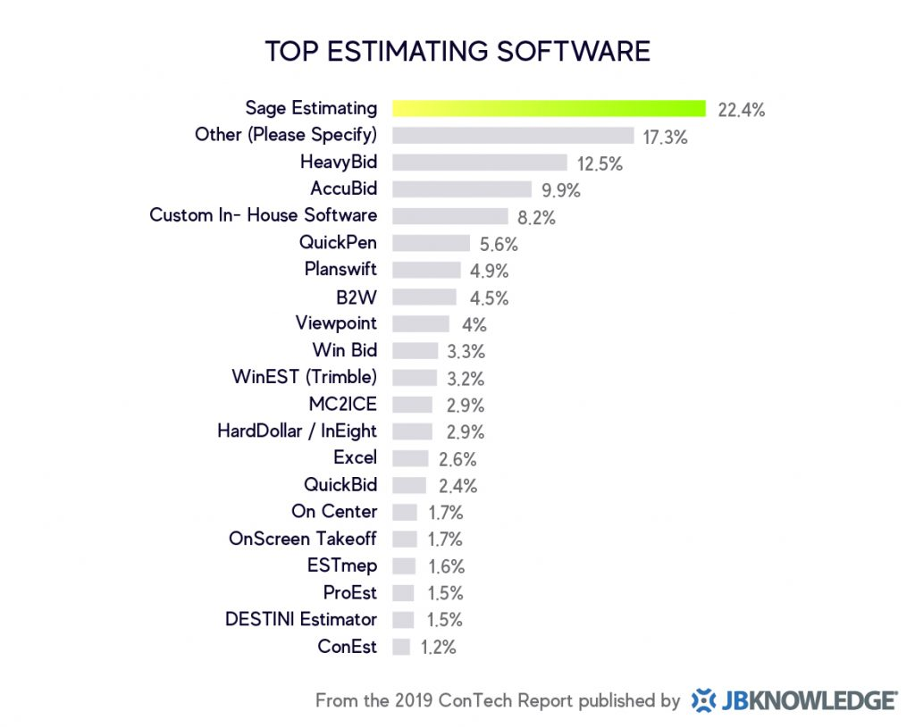 Top Estimating Software