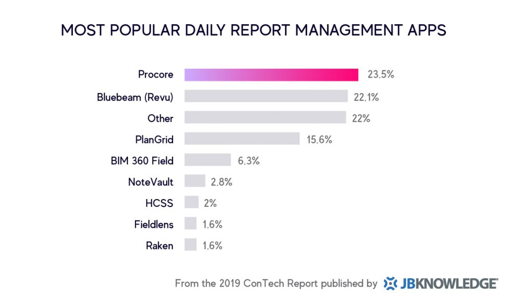 Most Popular Daily Report Management Apps